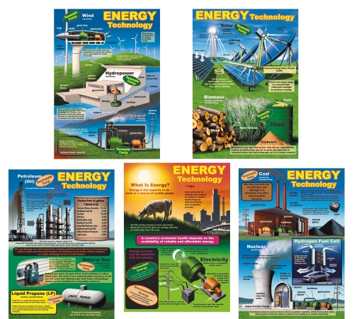Energy Technology Charts