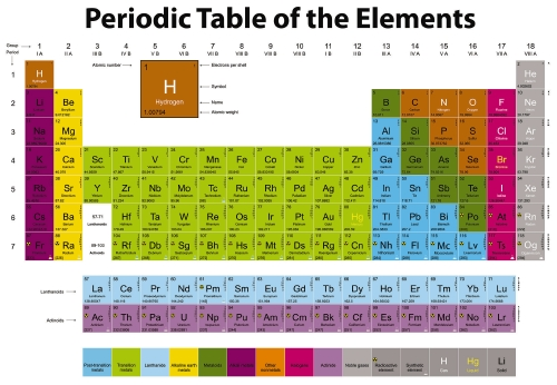 periodic table magnetic chart teacher resource